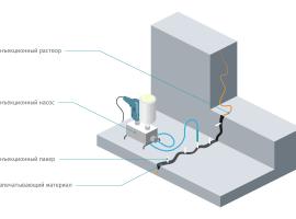 Метод инъекционной гидроизоляции